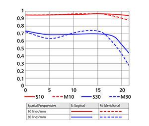 105mm MTF Chart