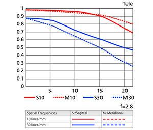 10-24mm MTF Chart - Telephoto