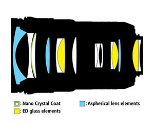 24-70mm Lens Construction