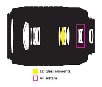 55-200mm Lens Construction