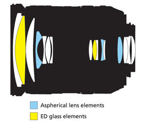 18-200mm Lens Construction