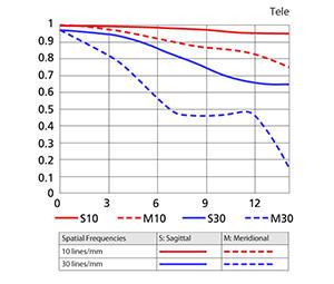 18-200mm Telephoto MTF Chart