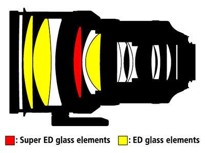 Nikon 200mm f/2G AF-S ED VR II Nikkor Lens Highlights