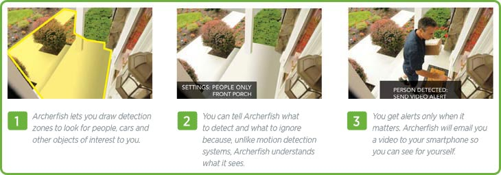 How Archerfish Works. 1. Archerfish lets you draw detection zones to look for people, cars and other objects of interest to you. 2. You can tell Archerfish what to detect and what to ignore because, unlike motion detection systems, Archerfish understands what it sees. 3. You get alerts only when it matters. Archerfish will email you a video to your smartphone so you can see it for yourself.
