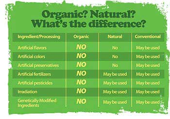 Organic? Natural? What's the difference?