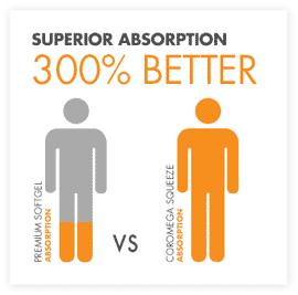 300-percent Better Absorption