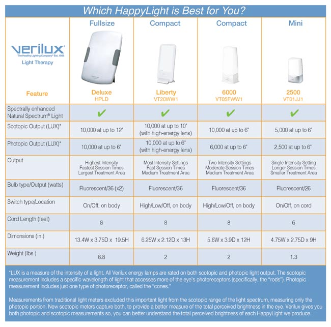 Verilux Happy Light Lookup Beforebuying