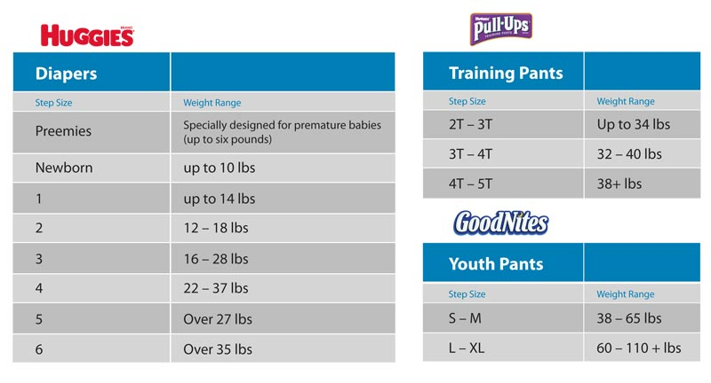 What is the weight for pampers size 3 diaper? Pampers Size 3 are for babies weighing lb. ( kg) the transition of infancy and toddler hood and for babies from about 5 months to 2 years. Pampers Size 3 for the transition of infancy and toddler from about 5 months to 2 years.