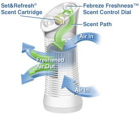 Febreze Model