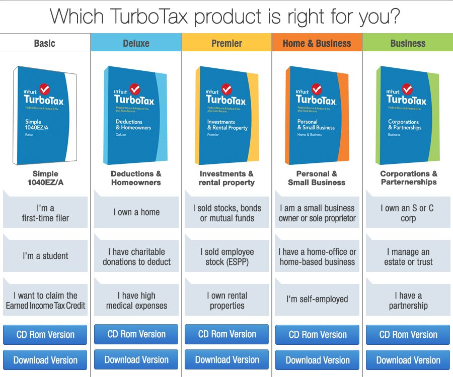 What is Your Tax Situation