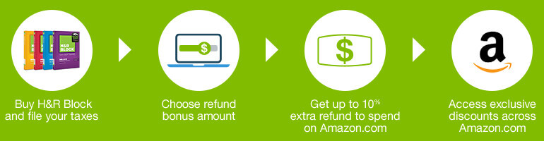 How the H&R Block Refund Bonus Offer Works