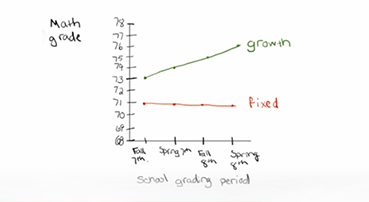 The Evidence: How Growth Mindset Leads to Higher Acheivement