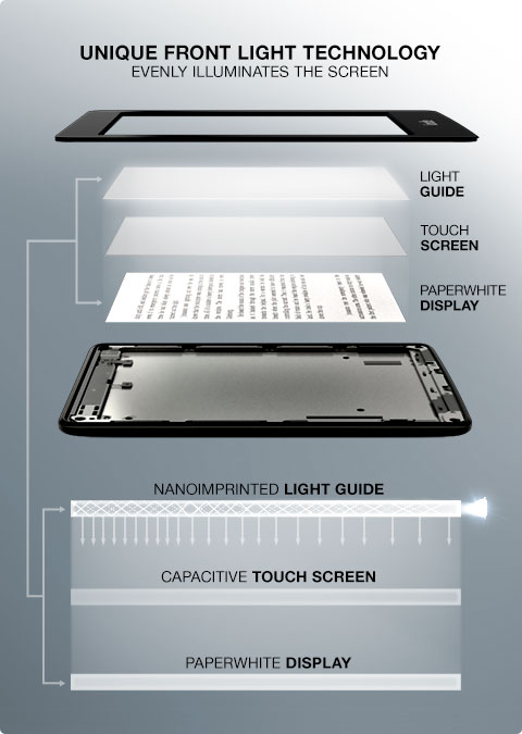 Kindle Paperwhite Patented Built-in Light Technology