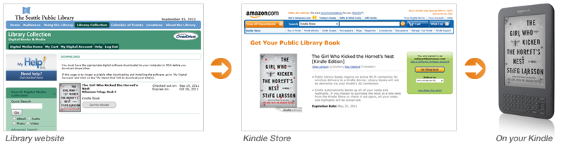 Kindle for Public Libraries: How It Works