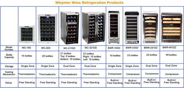 Whynter Wc 211dz 21 Bottle Dual Temperature Zone Wine