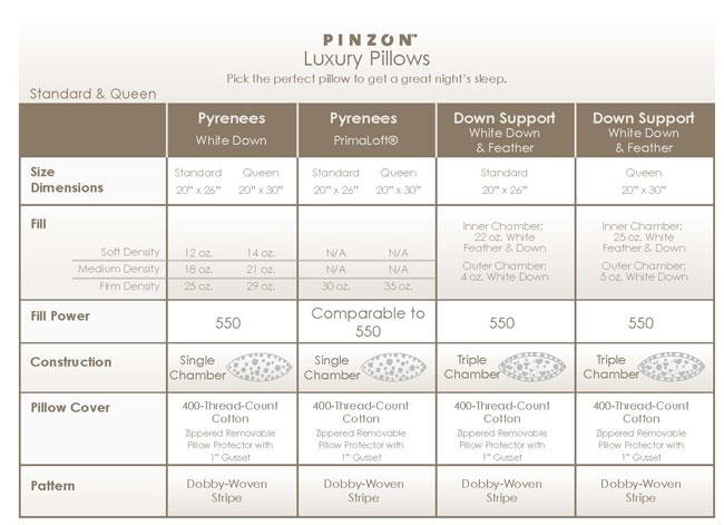 Amazon.com - Pinzon Pyrenees Hypoallergenic Firm Density White