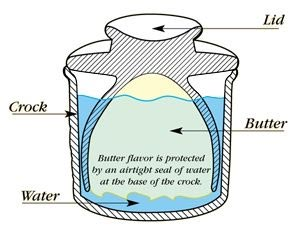 Butter Bell Crock Diagram