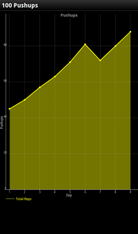 Graphed progress