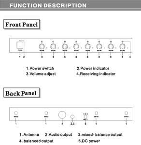 Receiver Panel Function Diagram