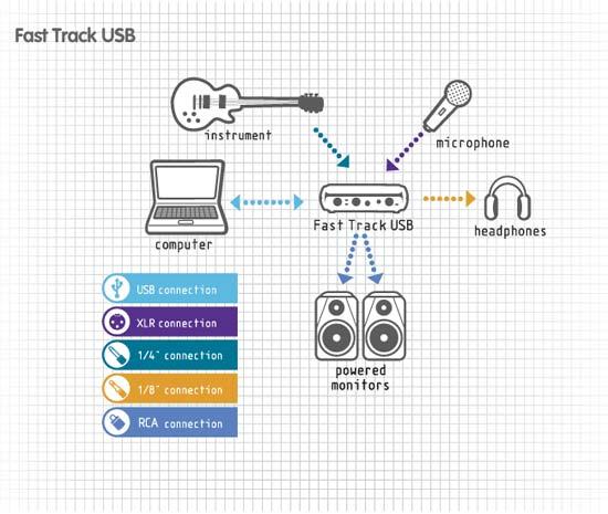 1 не допускайте перекачки по входу трансивера сигналом с выхода звуковой карты