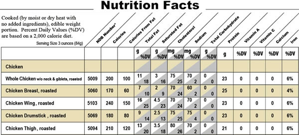 Chicken nutritional information data sheet