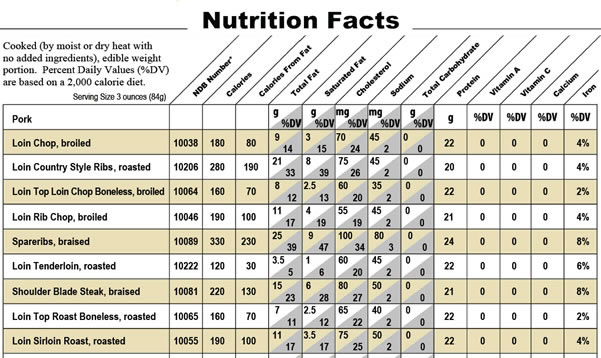 Pork nutritional information data sheet