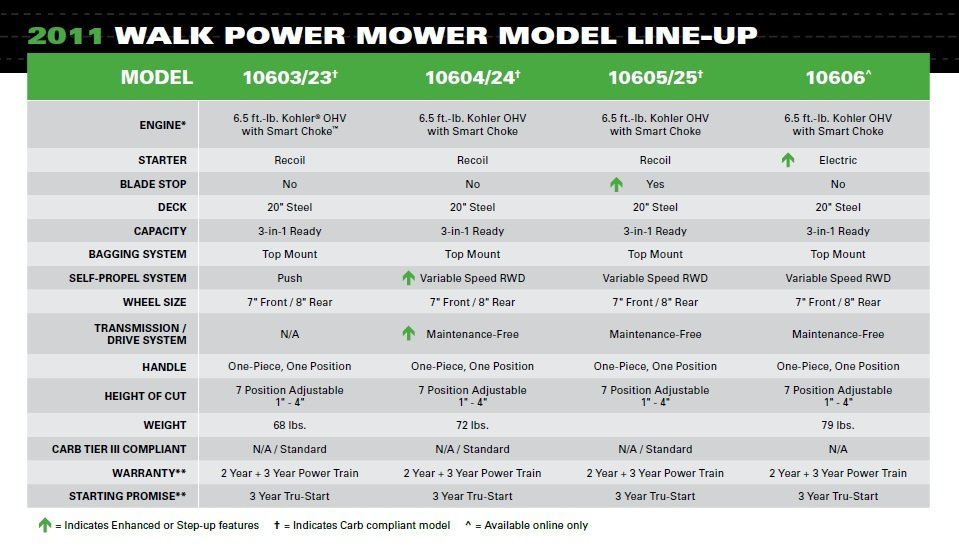 Mower Comparison Chart