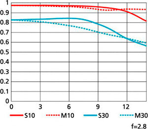 MTF Curve