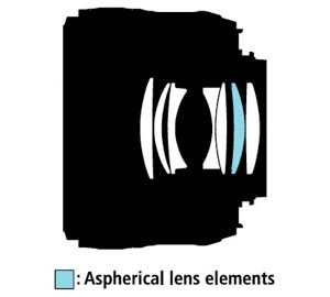 Lens Construction