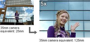 Panasonic Lumix DMC-FX75 Highlights