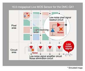 GX1 Live MOS Sensor