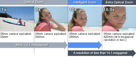 Panasonic Lumix digital camera highlights