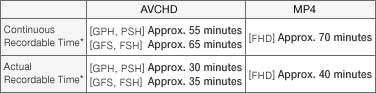 HD Video Chart