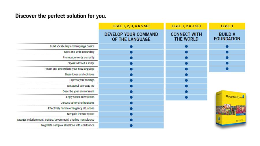 Rosetta Stone Compare Chart