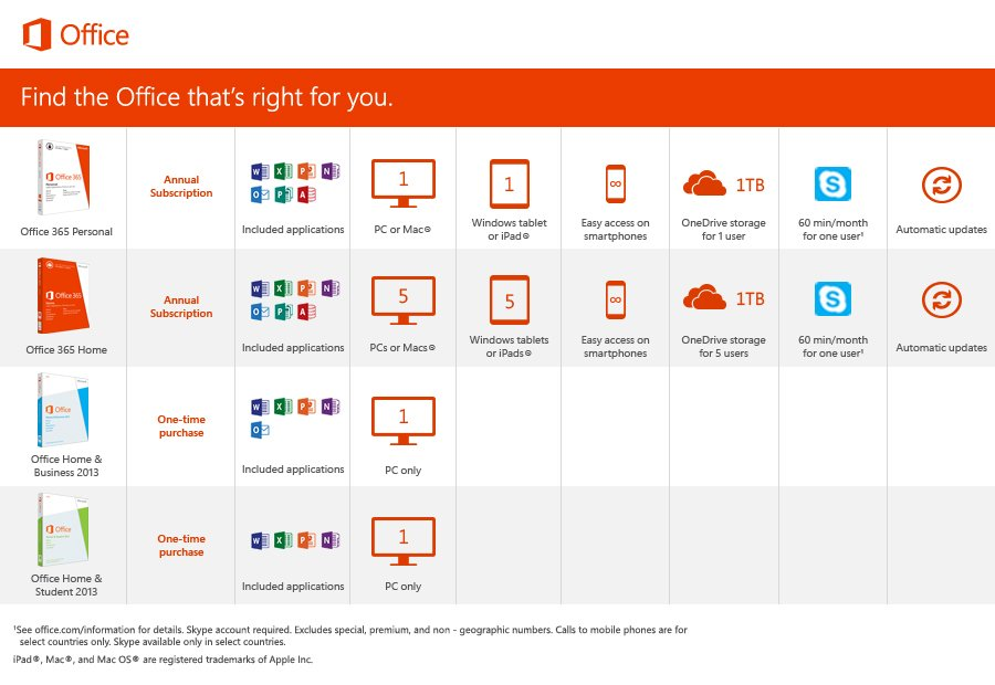 Microsoft Office 2013 Comparison Chart