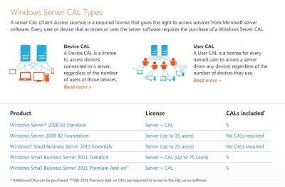 Windows CAL types