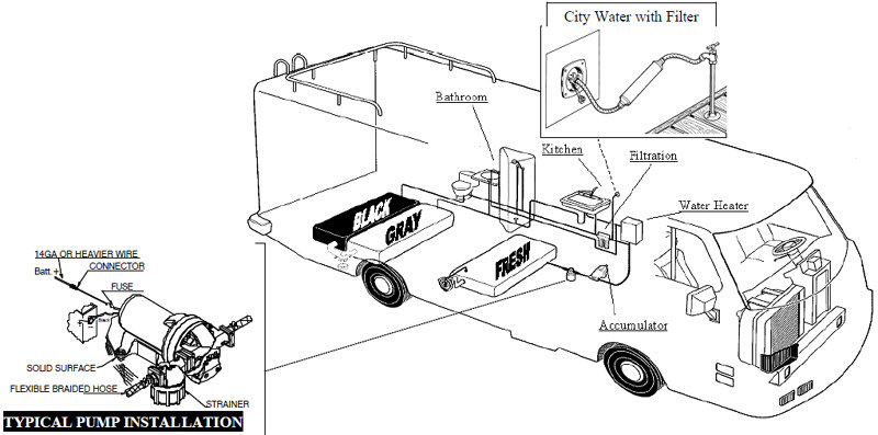 camper trailer water pump setup with new inspiration