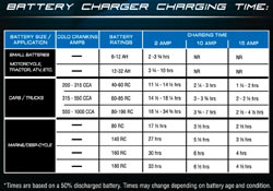 Estimated charge times using the Schumacher SSC-1000A Ship 'N' Shore SpeedCharge Charger