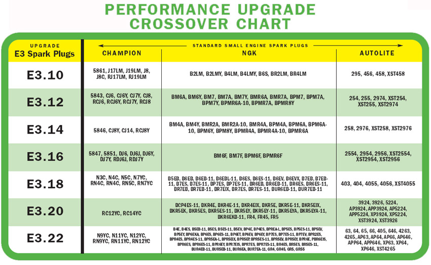 Upgrade and compatibility chart for E3 Lawn & Garden and Small Engine