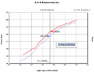 Horsepower increase based on installation of a K&N 63-2556 AirCharger High-Flow Intake Kit