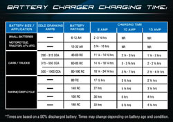 Estimated charge times using the Schumacher SSC-1500A Ship 'n Shore SpeedCharge Charger