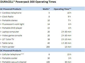 Estimated device operating times when powered by the Duracell Powerpack 300