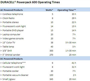Estimated device operating times using the Duracell DPP-600HD Powerpack 600