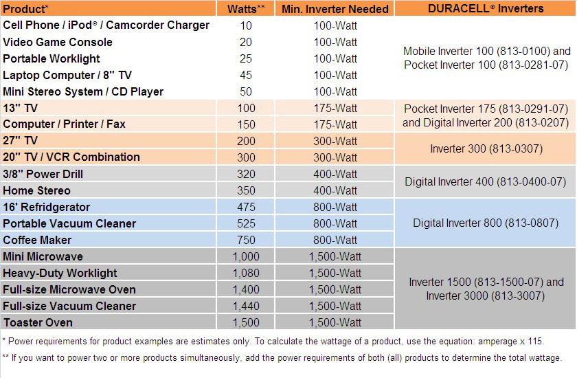 Amazon Com Duracell 813 0281 07 100 Watt Dc To Ac Pocket