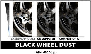 Wheel dust comparison between Akebono ProACT Ultra-Premium ceramic brake pads, OE brakes and competitor