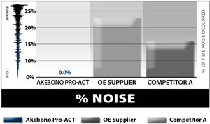 Noise comparison between Akebono ProACT Ultra-Premium ceramic brake pads, OE brakes and competitor