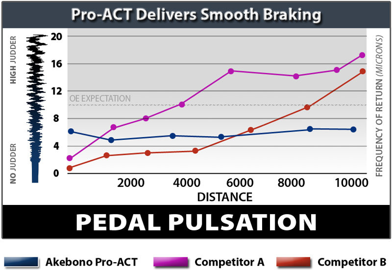 Akebono Ceramic Brake Pads Bedding