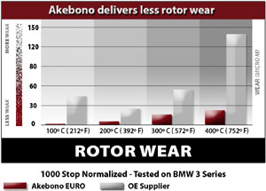 Rotor wear comparison between Akebono  EURO Ultra-Premium Ceramic rear brake pads and an OE supplier