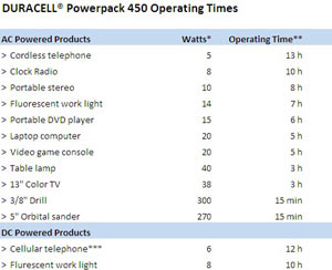 Duracell Powerpack 450 device estimated operating times
