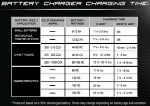 Estimated charge times using the The Schumacher SC-10030A SpeedCharge Battery Charger/Maintainer